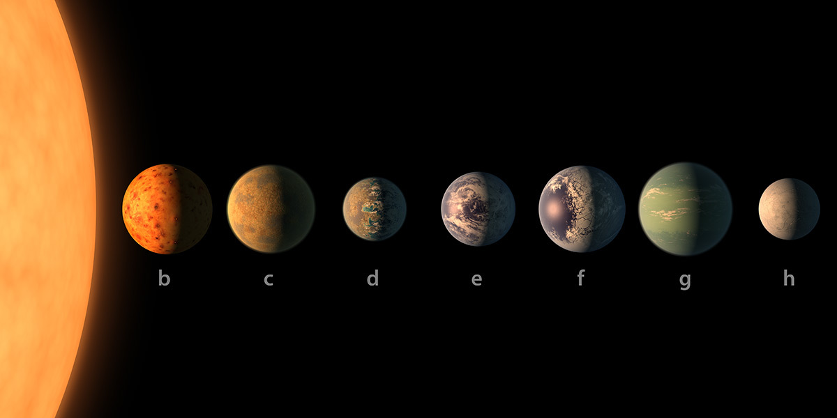 The planets found in the Trappist-1 solar system